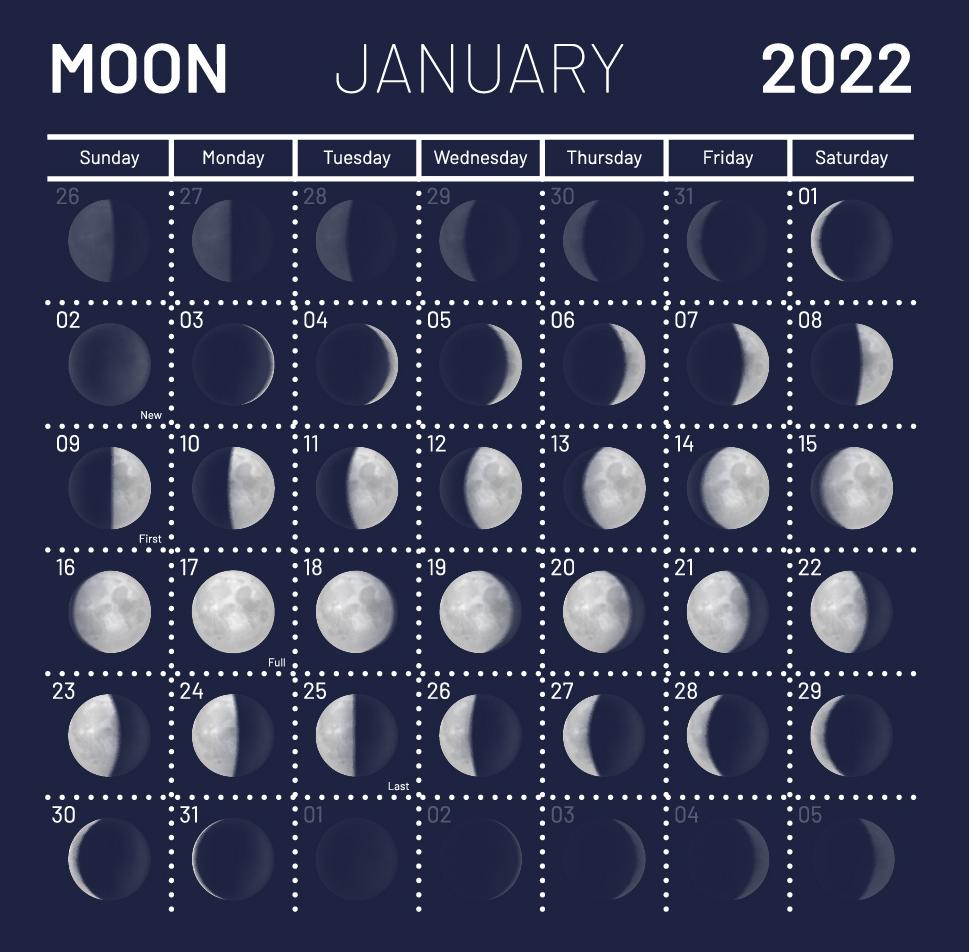 Лунный календарь на январь 2022
